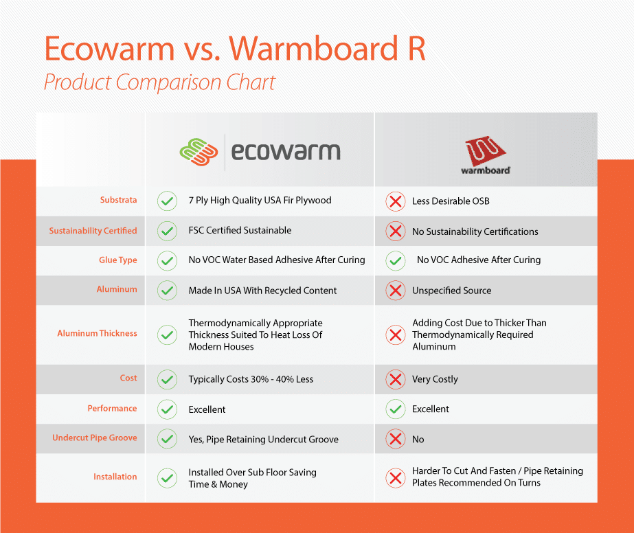 Ecowarm compared to warmboard ecowarm for Warmboard cost