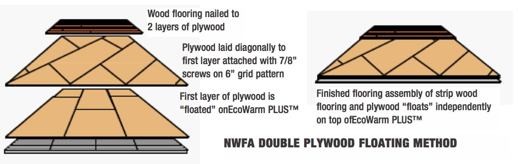 Floor Methods