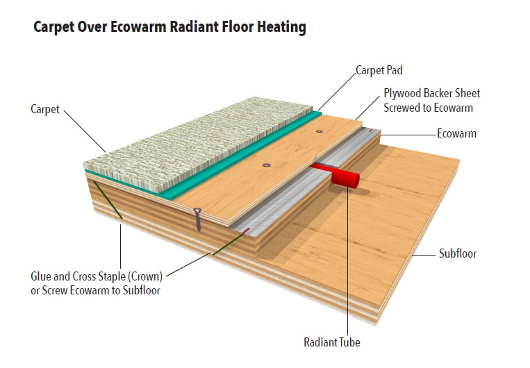 Installing Carpet Over Ecowarm Radiant Floor Heating