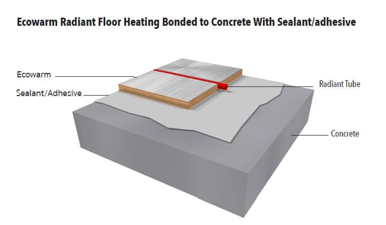 Ecowarm Bonded to Concrete