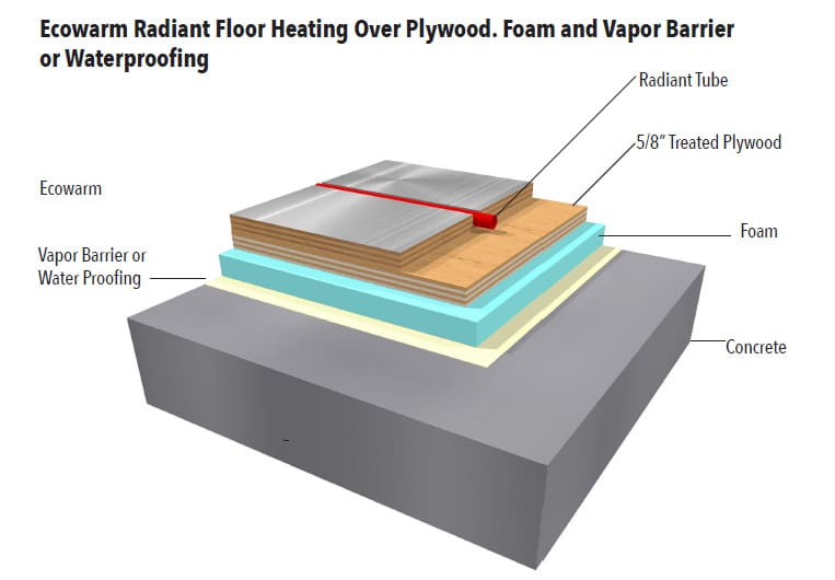 Ecowarm Over Plywood