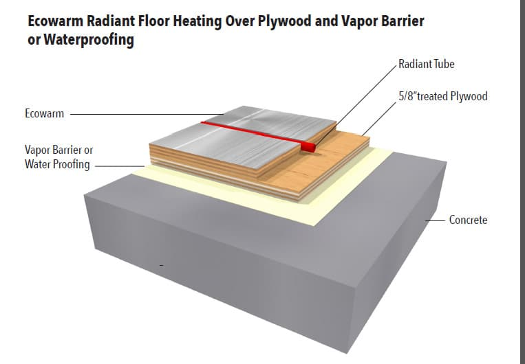 Ecowarm Over Plywood With Vapor Barrier
