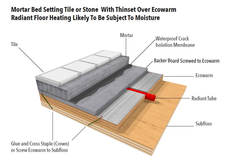 Mortar Bed Setting Tile Or Stone Over Ecowarm Radiant Floor Heating - Subject To Moisture