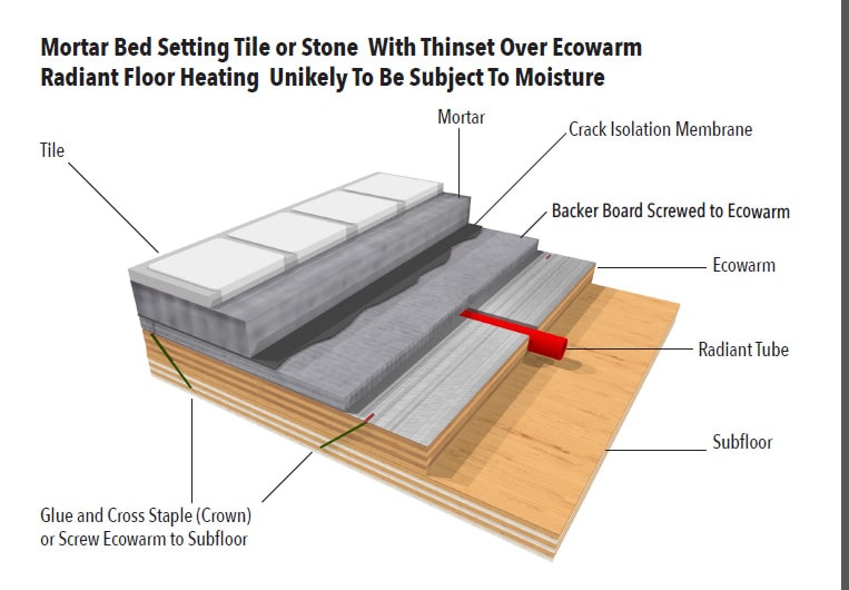 Mortar Bed Setting Over Ecowarm Radiant Floor Heating No