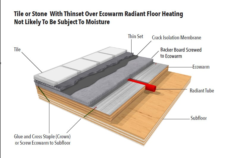 Tile Or Stone Over Ecowarm
