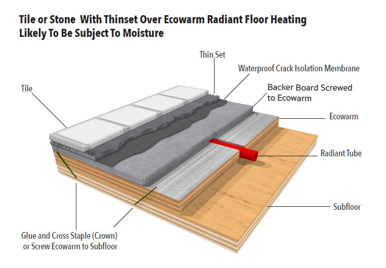Tile or Stone Over Ecowarm Radiant Floor Heating - Subject To Moisture