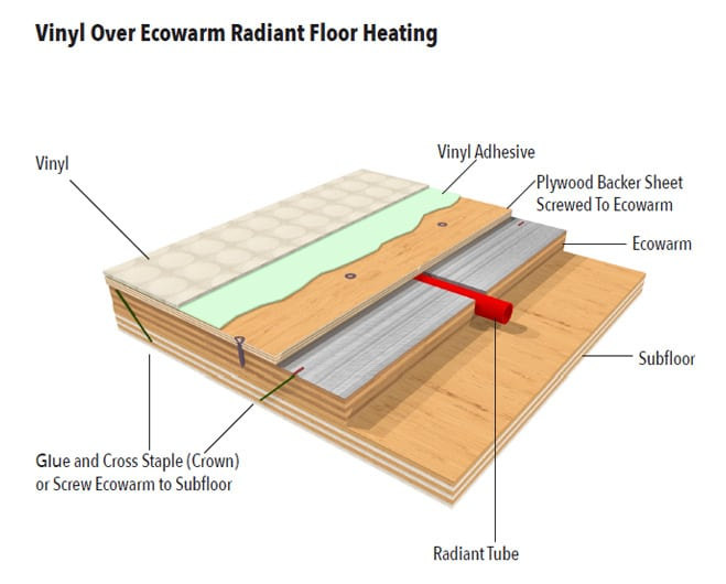 Ecowarm Radiant Floor Heating Landing 1 Ecowarm Radiant