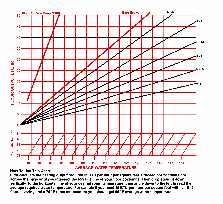 Ecowarm RadiantBoard Performance Chart