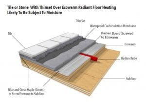 Tile Over Radiant Heating Boards Ecowarm