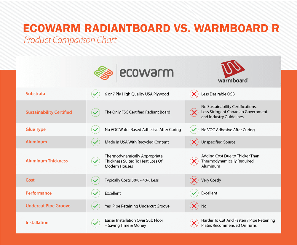 Ecowarm RadiantBoard Vs Warmboard Comparison Chart