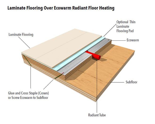 Laminate Flooring Over Ecowarm Radiant, Laminate Flooring Radiant Heat