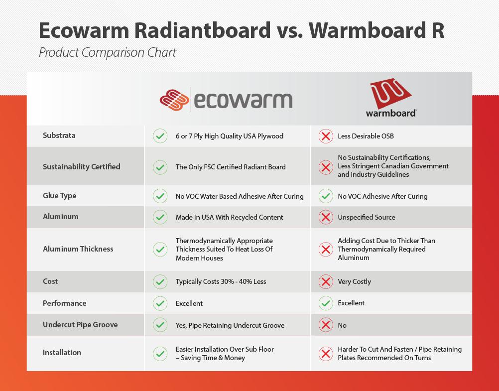 Ecowarm Compared to Warmboard Comparison Chart