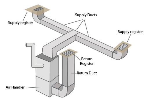Forced Air Hvac System Diagram2