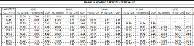 Maximum Heating Capacity - Peak Value
