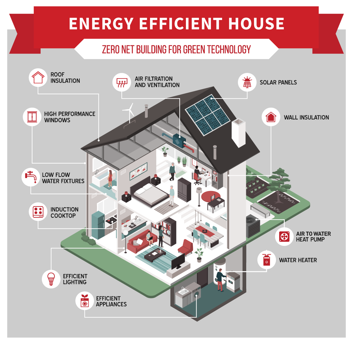 Features Of An Energy Efficient House Ecowarm