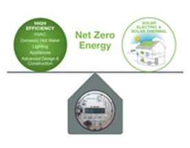 Net Zero Energy Graphic